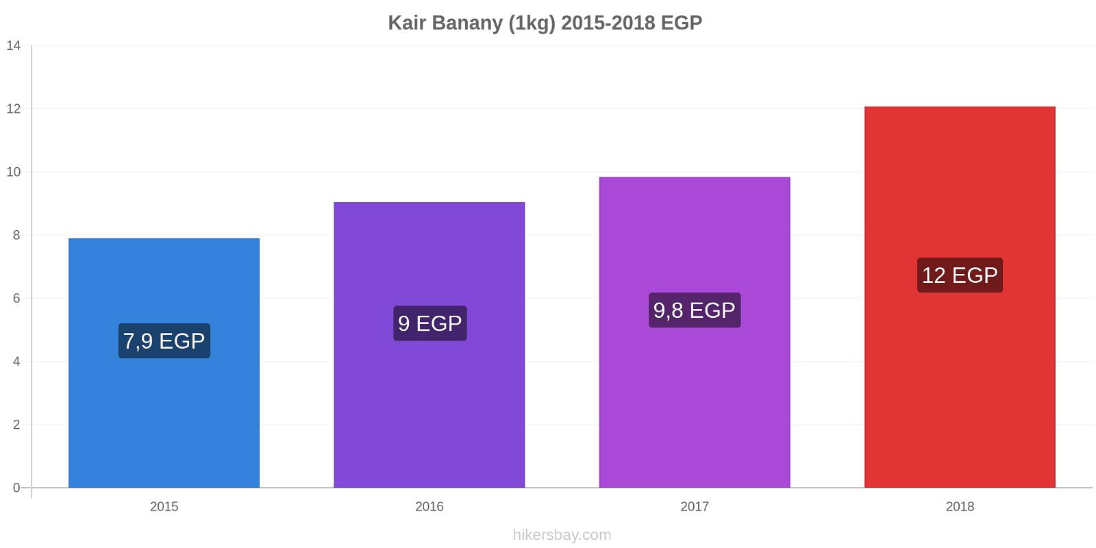 Kair zmiany cen Banany (1kg) hikersbay.com