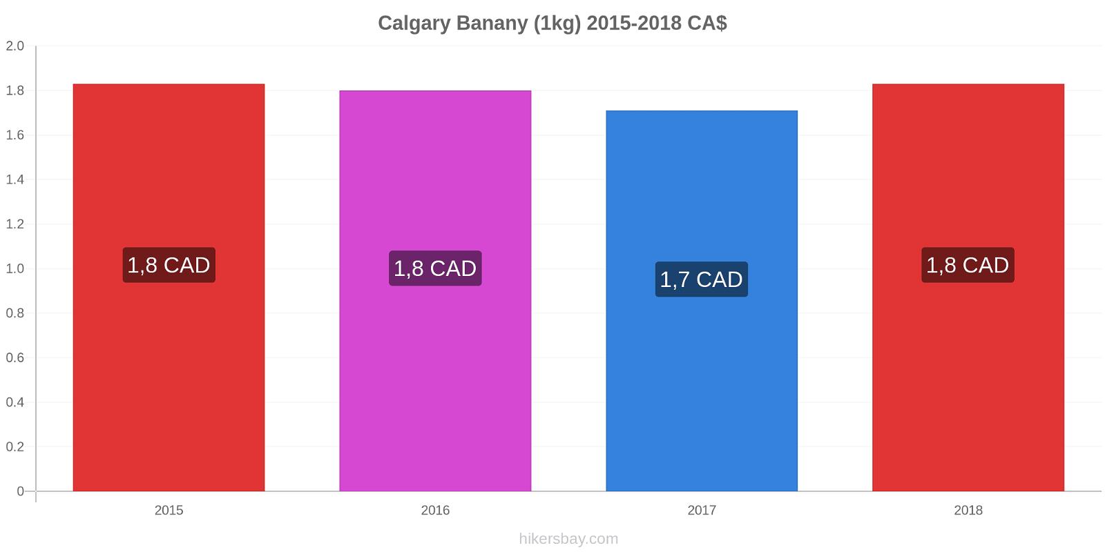 Calgary zmiany cen Banany (1kg) hikersbay.com