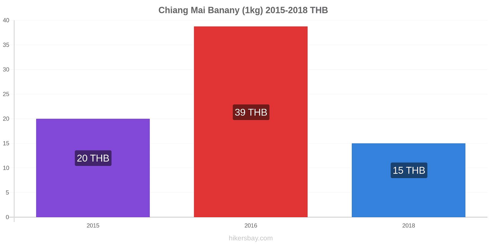 Chiang Mai zmiany cen Banany (1kg) hikersbay.com