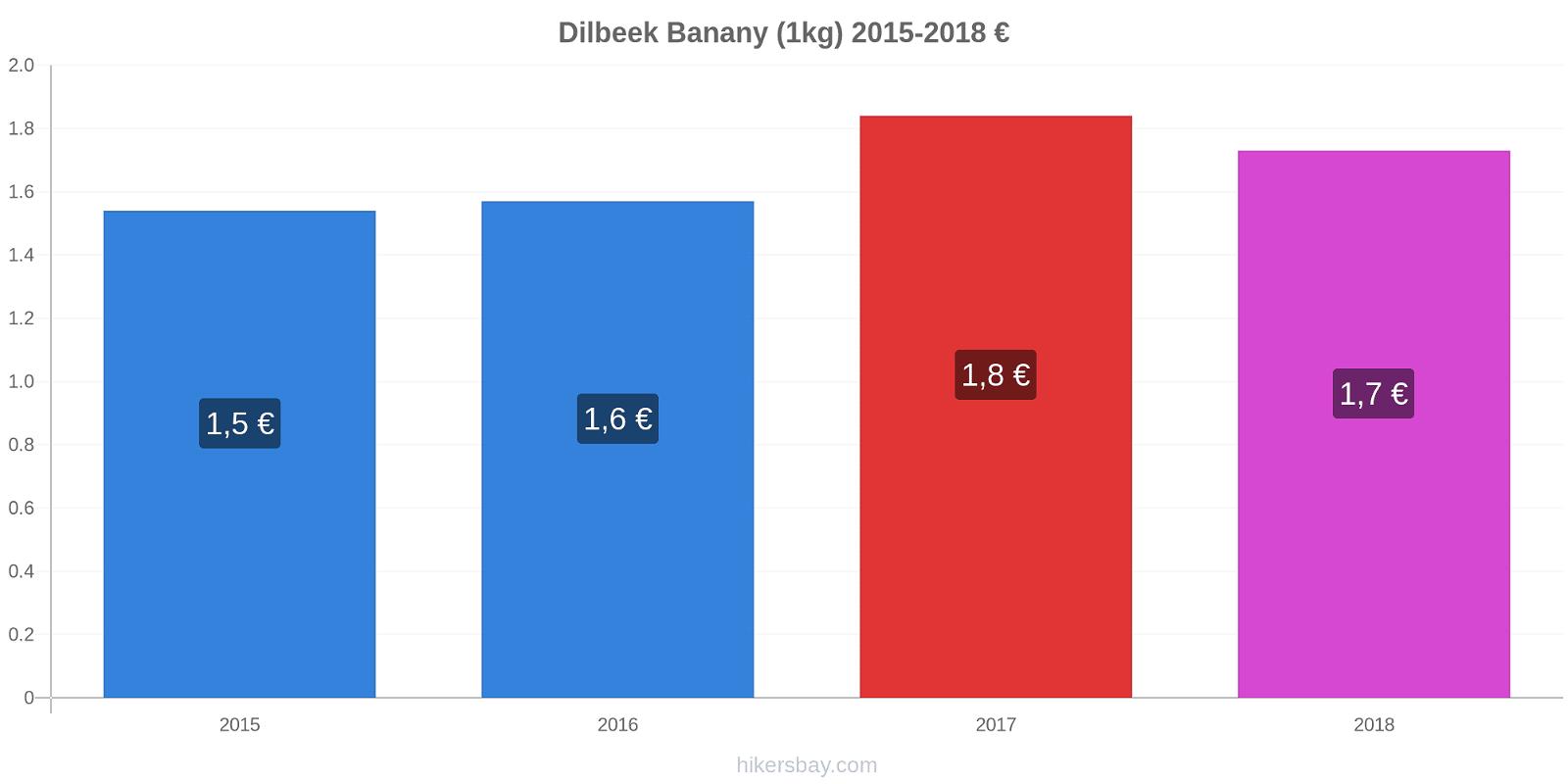 Dilbeek zmiany cen Banany (1kg) hikersbay.com