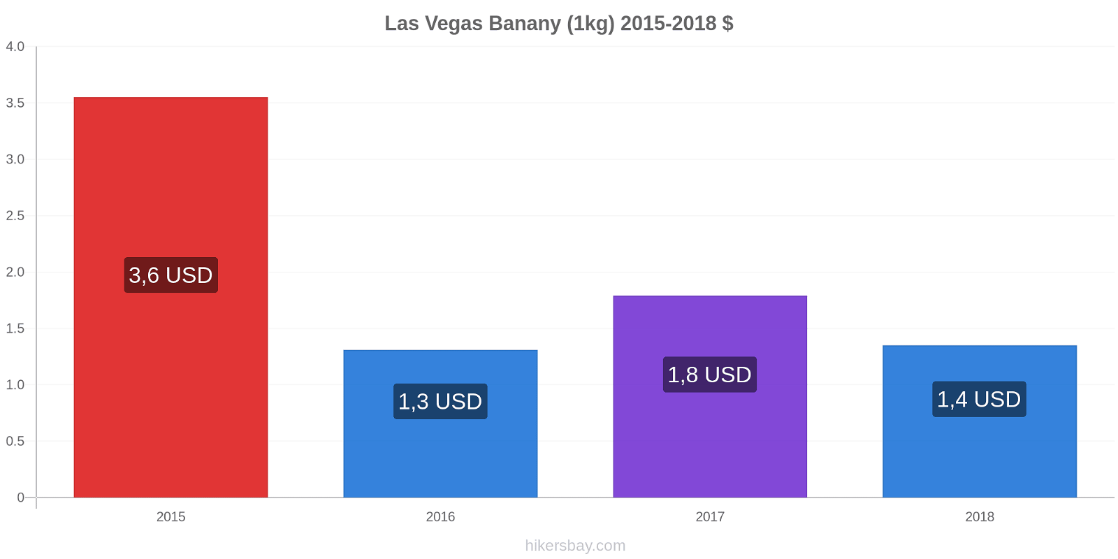 Las Vegas zmiany cen Banany (1kg) hikersbay.com