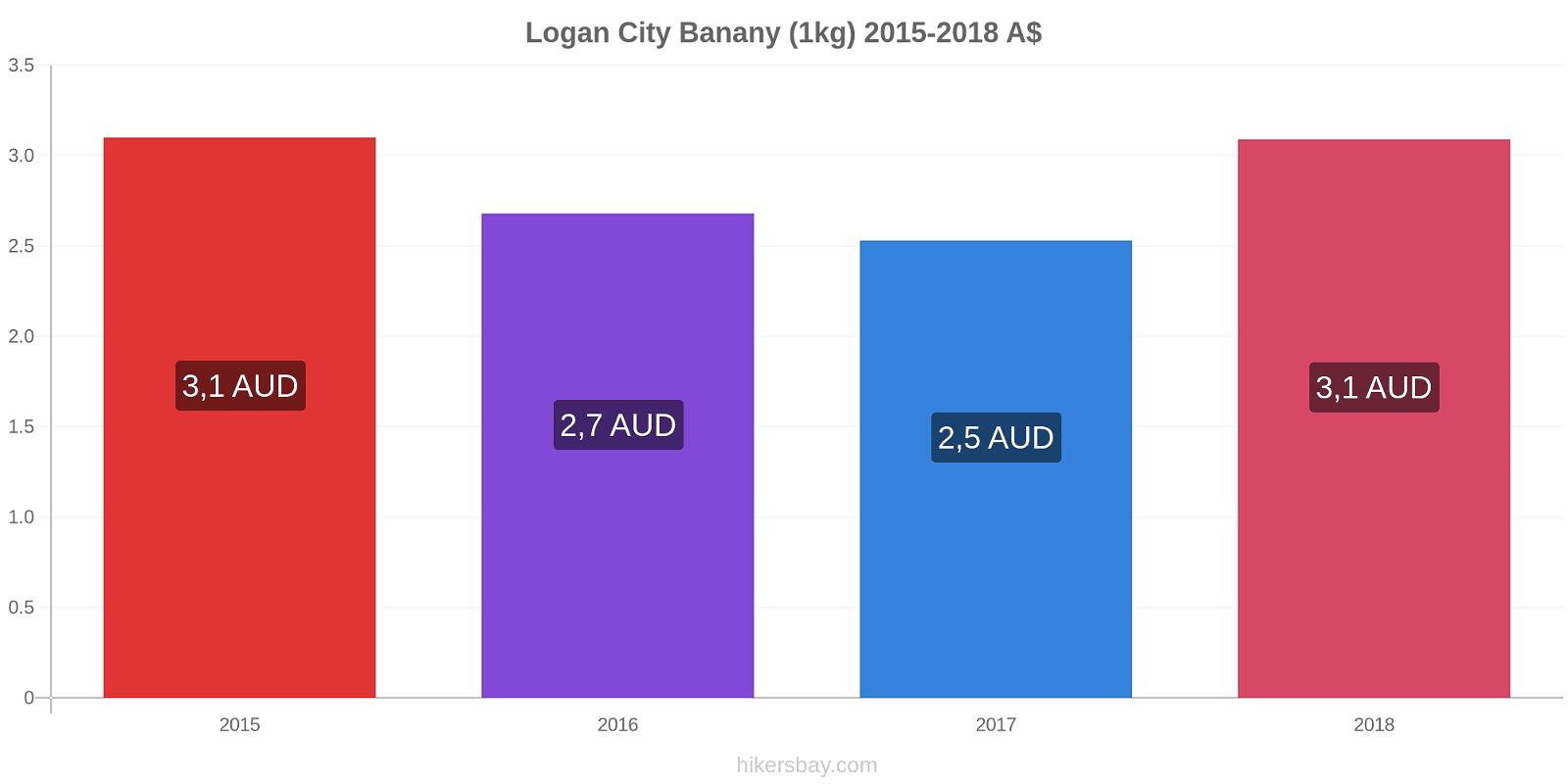 Logan City zmiany cen Banany (1kg) hikersbay.com