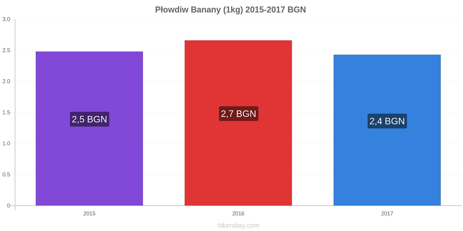 Płowdiw zmiany cen Banany (1kg) hikersbay.com