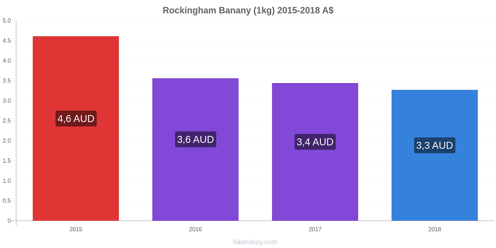 Rockingham zmiany cen Banany (1kg) hikersbay.com