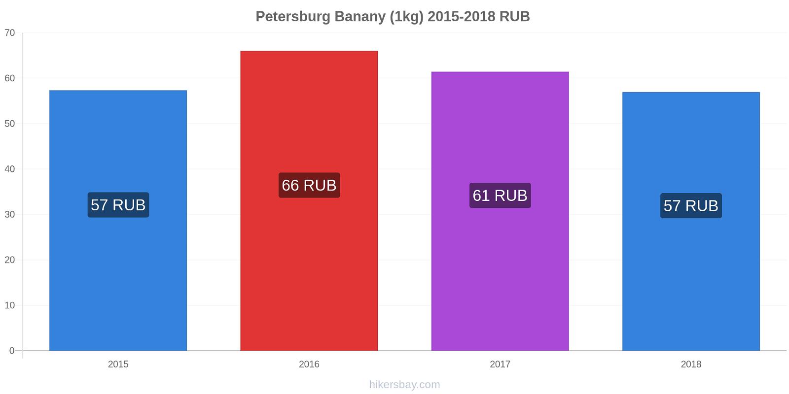 Petersburg zmiany cen Banany (1kg) hikersbay.com