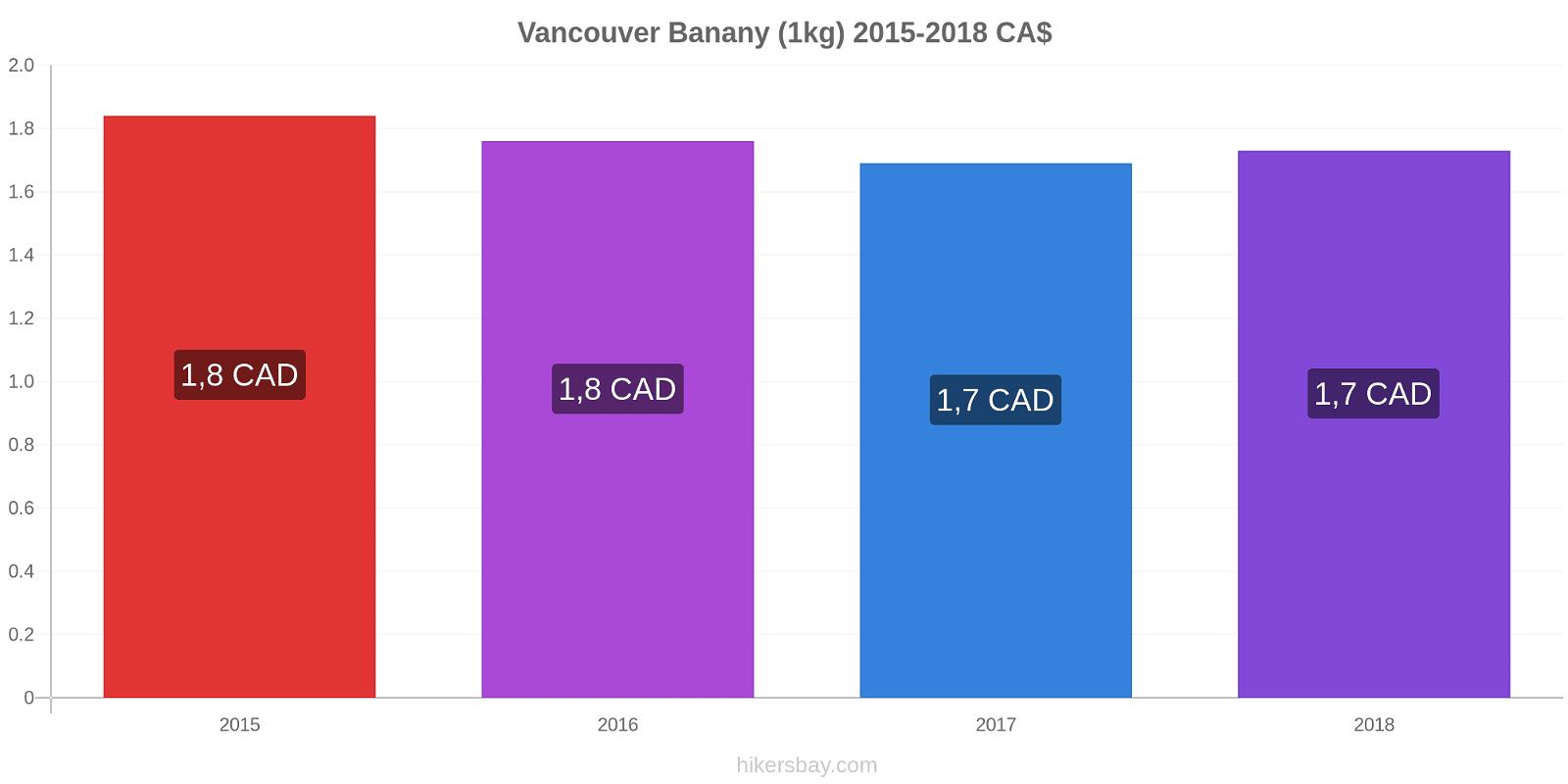 Vancouver zmiany cen Banany (1kg) hikersbay.com