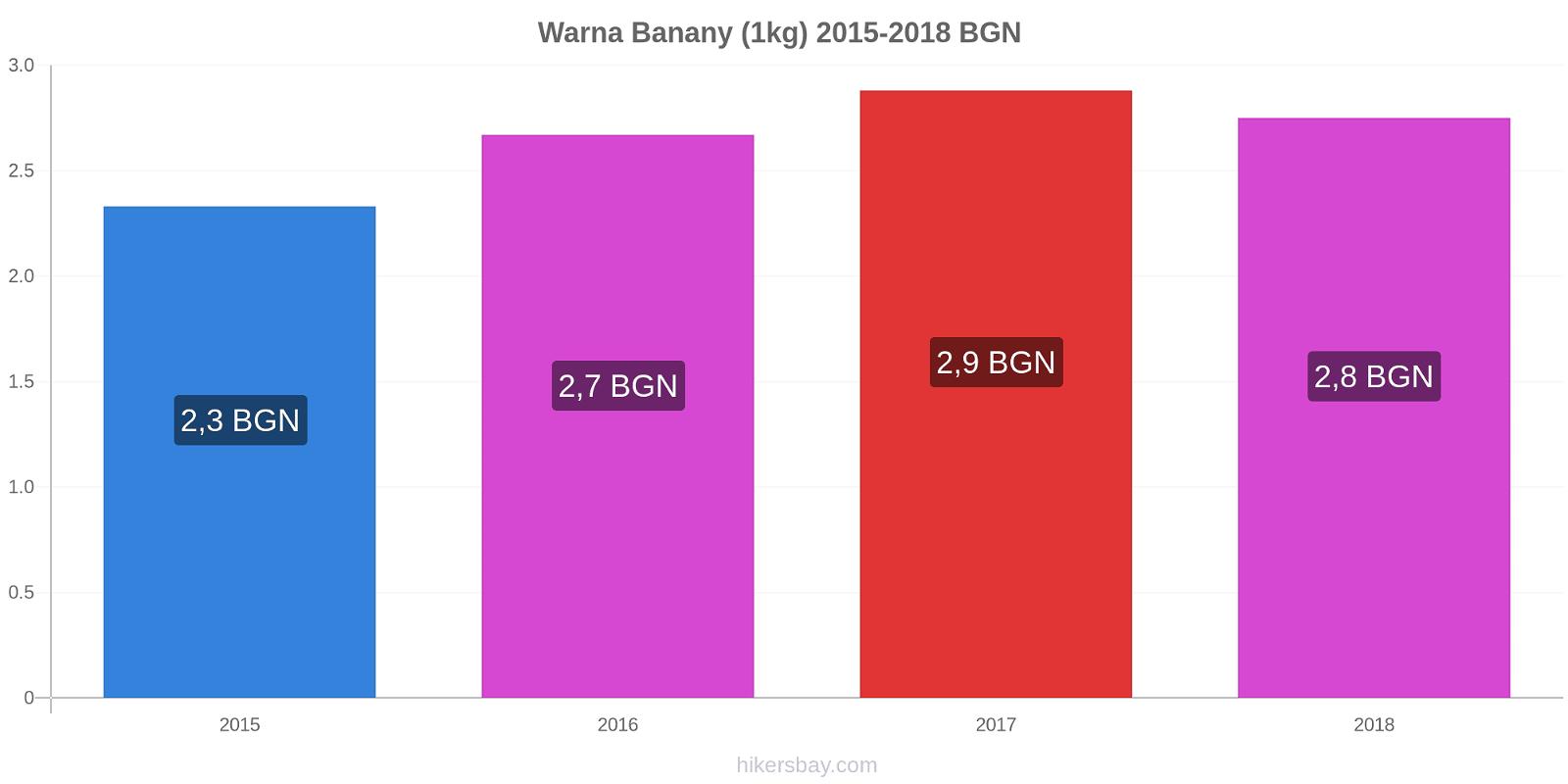 Warna zmiany cen Banany (1kg) hikersbay.com