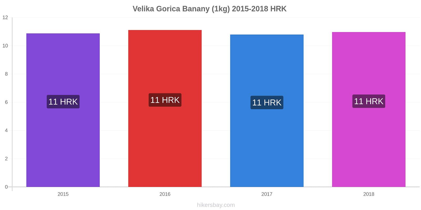 Velika Gorica zmiany cen Banany (1kg) hikersbay.com