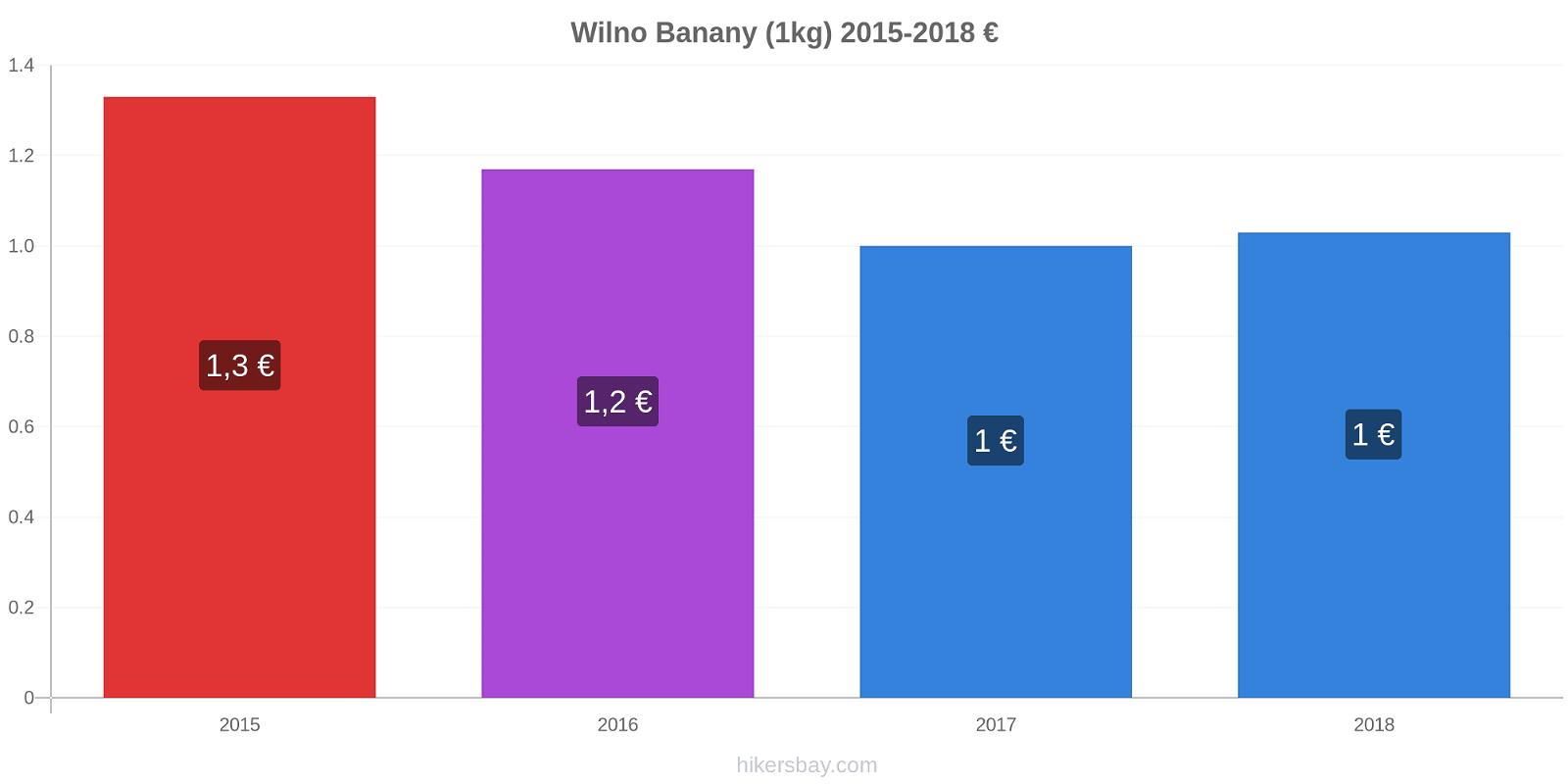 Wilno zmiany cen Banany (1kg) hikersbay.com
