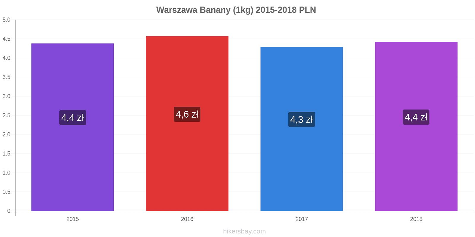 Warszawa zmiany cen Banany (1kg) hikersbay.com