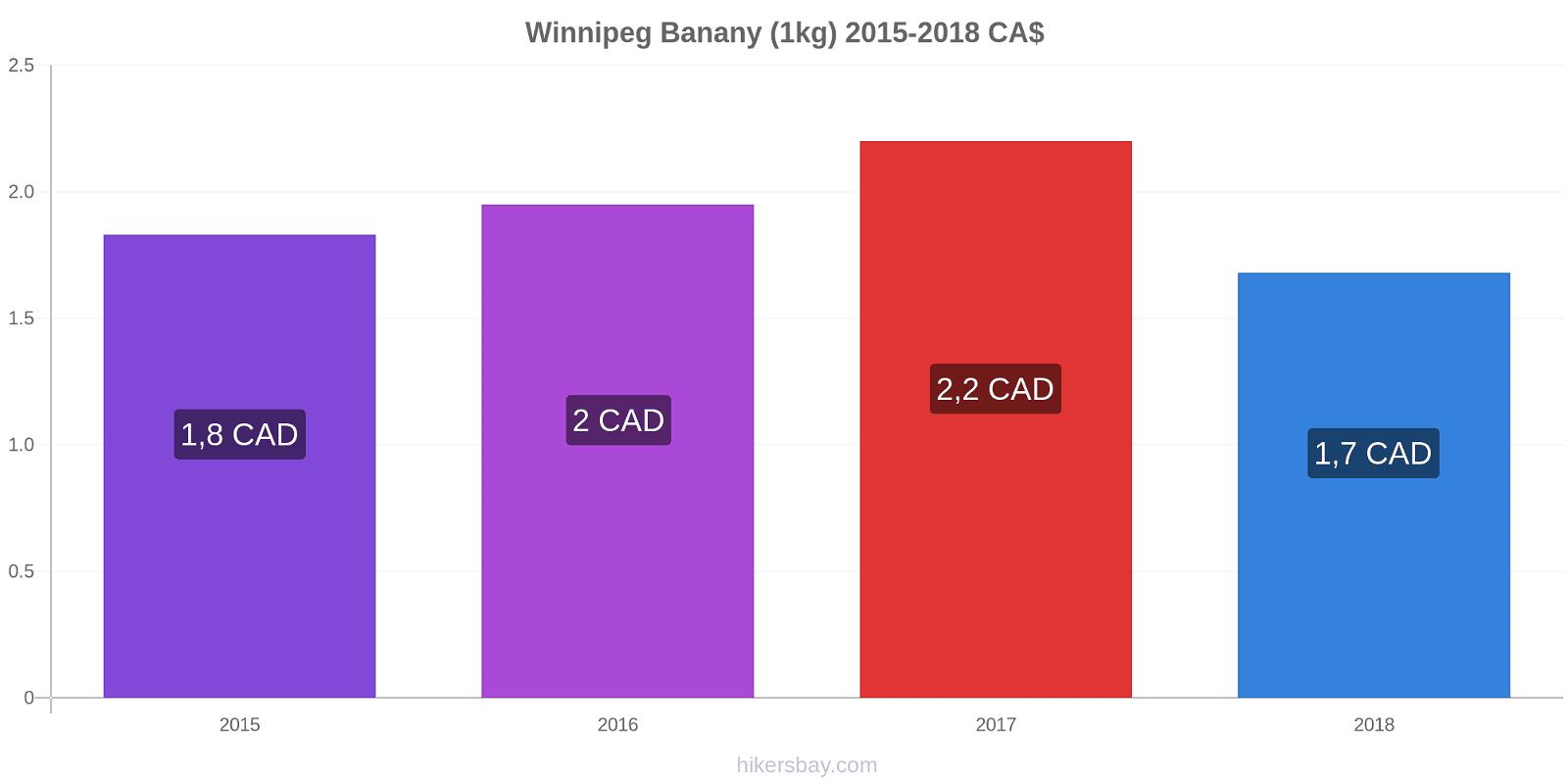 Winnipeg zmiany cen Banany (1kg) hikersbay.com