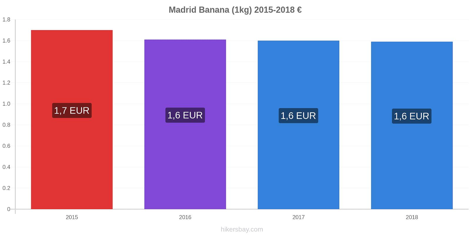 Madrid modificări de preț Banana (1kg) hikersbay.com