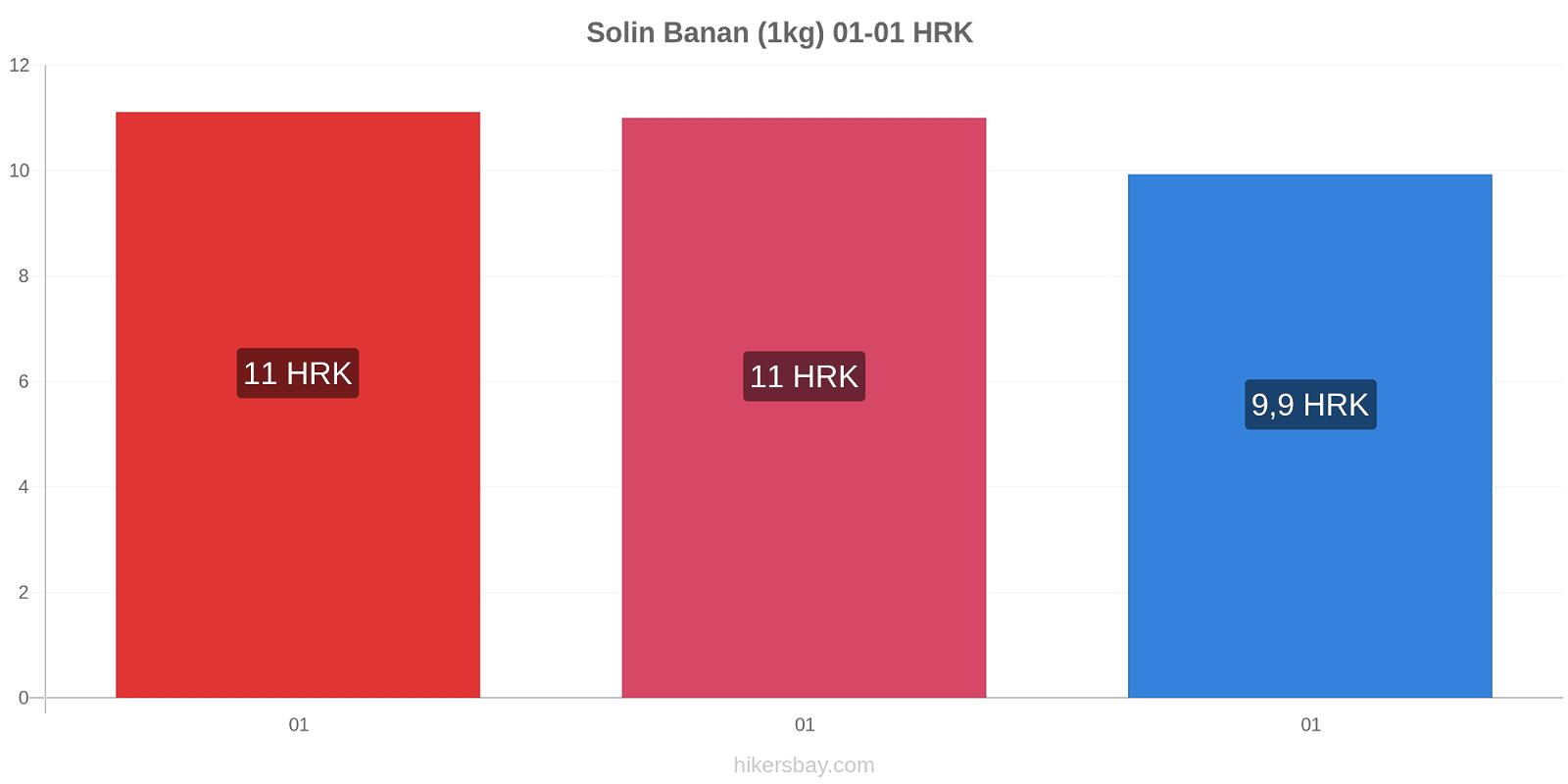 Solin prisförändringar Banan (1kg) hikersbay.com
