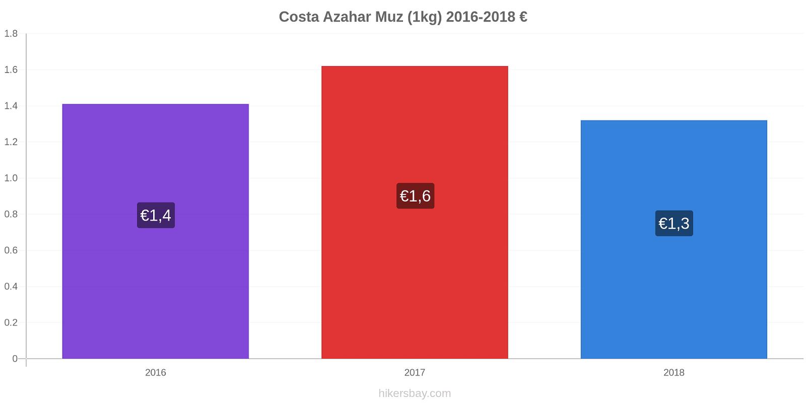 Costa Azahar fiyat değişiklikleri Muz (1kg) hikersbay.com
