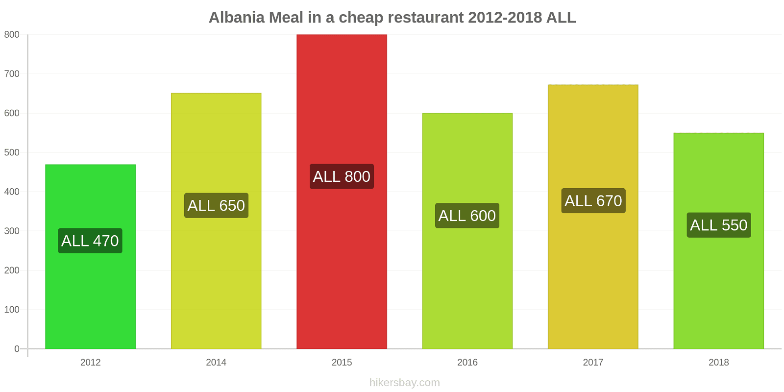 Albania price changes Meal in a cheap restaurant hikersbay.com