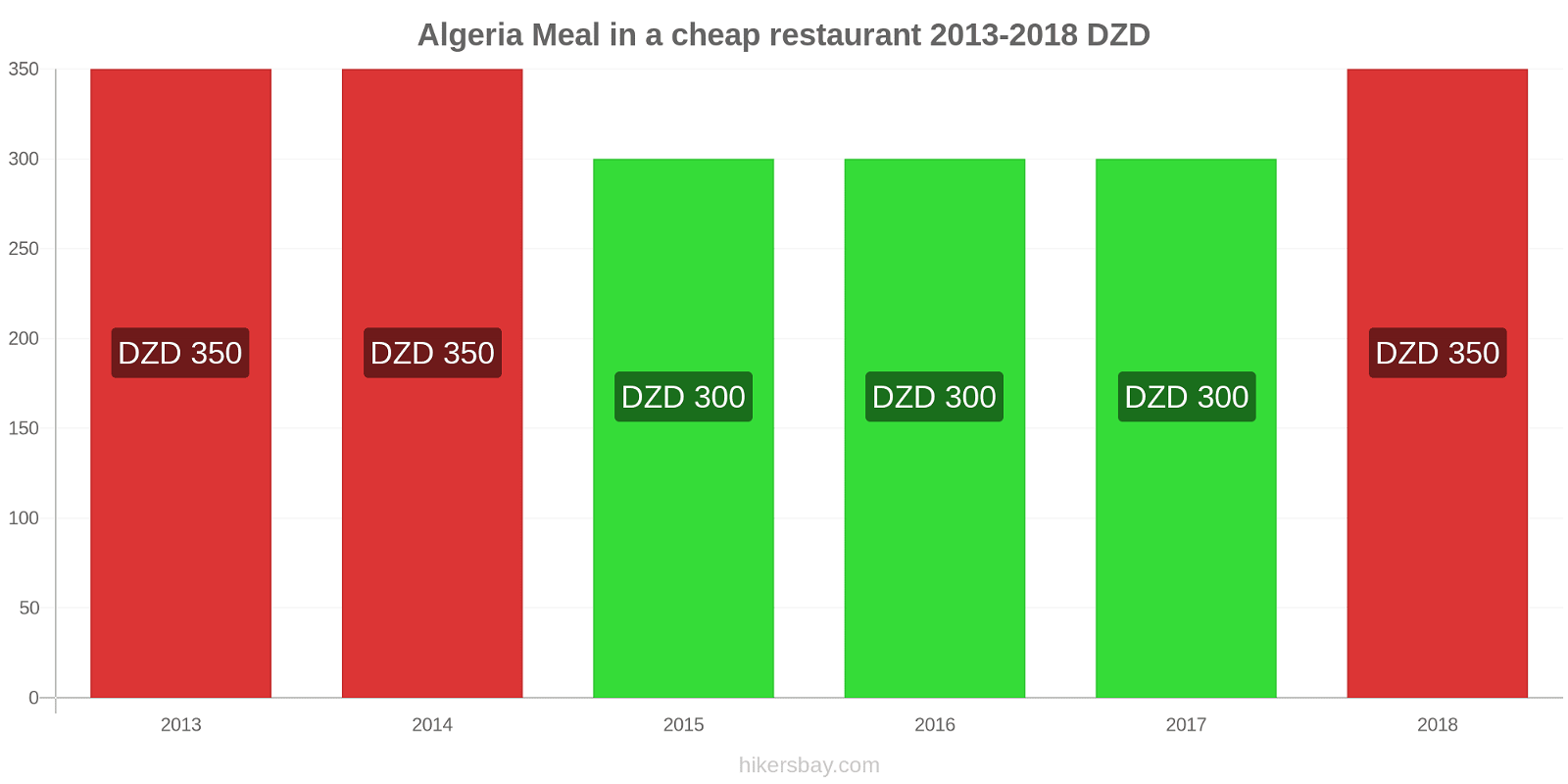 Algeria price changes Meal in a cheap restaurant hikersbay.com