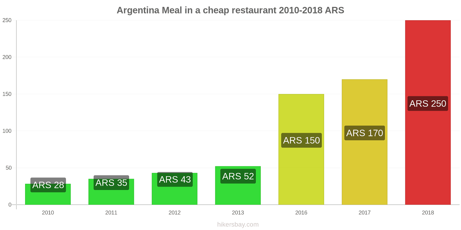 Argentina price changes Meal in a cheap restaurant hikersbay.com