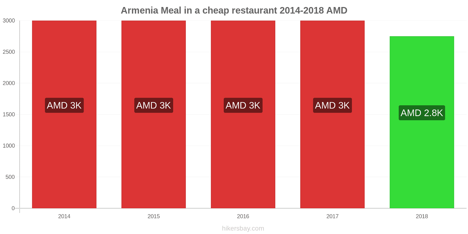 Armenia price changes Meal in a cheap restaurant hikersbay.com