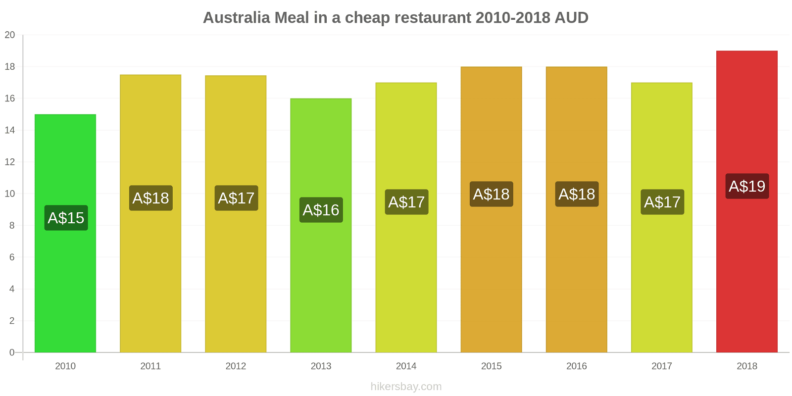 Australia price changes Meal in a cheap restaurant hikersbay.com