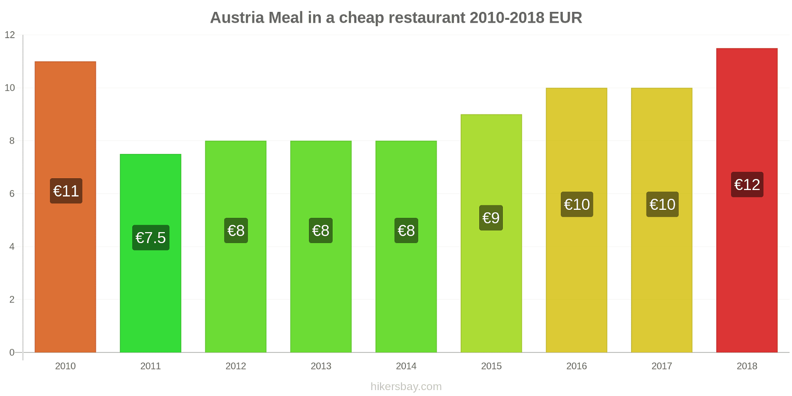 Austria price changes Meal in a cheap restaurant hikersbay.com