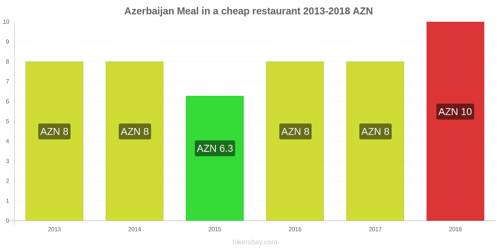 Azerbaijan price changes Meal in a cheap restaurant hikersbay.com