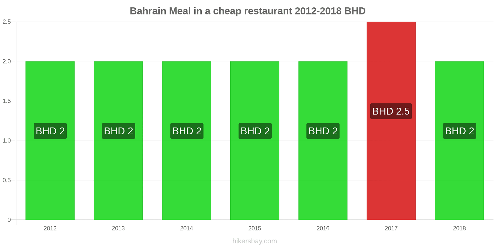 Bahrain price changes Meal in a cheap restaurant hikersbay.com