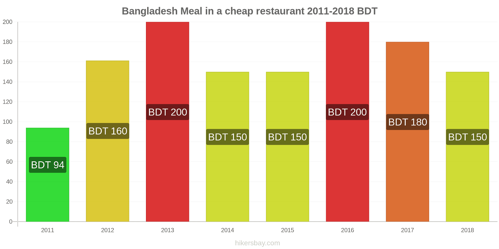 Bangladesh price changes Meal in a cheap restaurant hikersbay.com