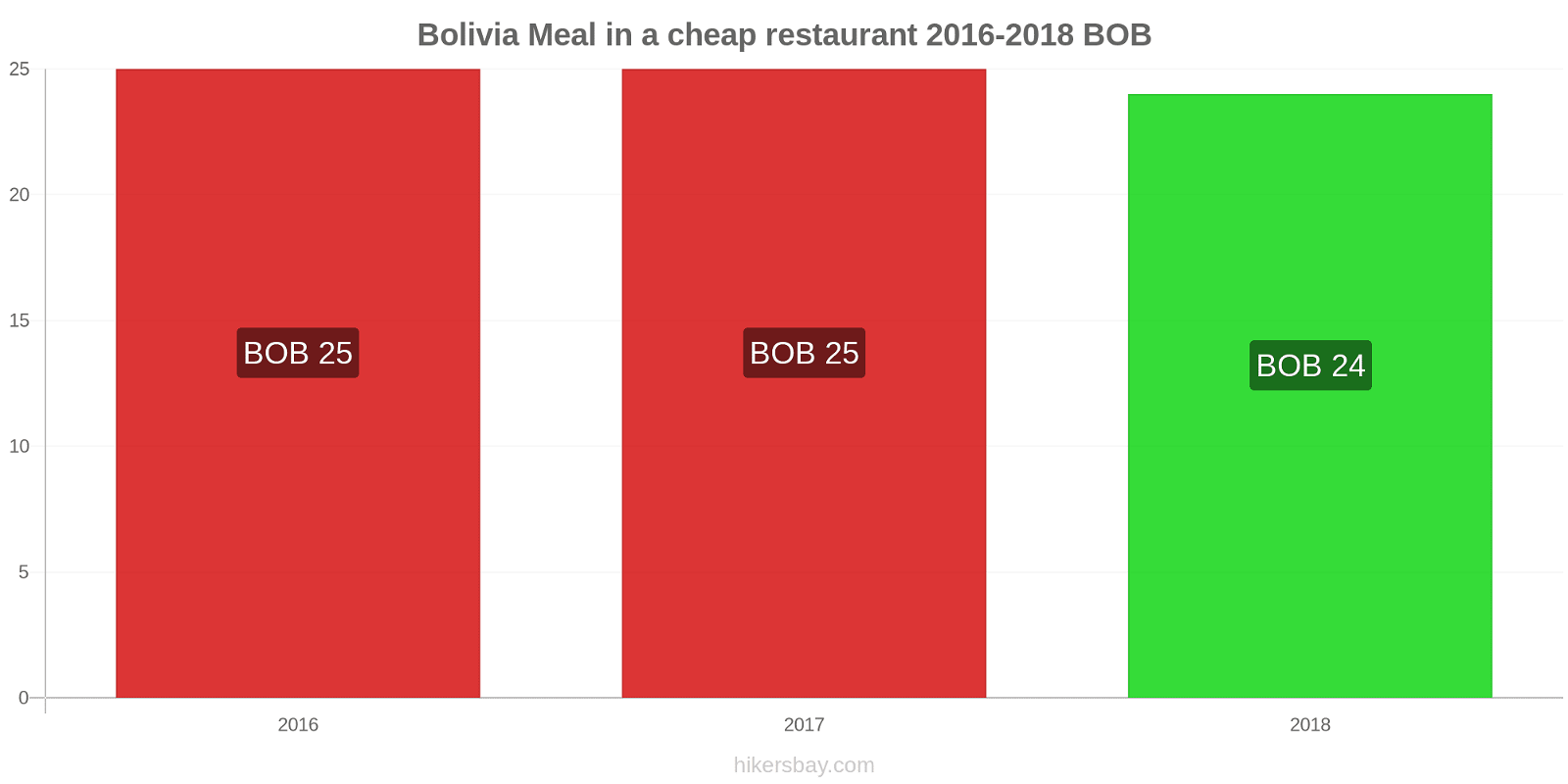Bolivia price changes Meal in a cheap restaurant hikersbay.com