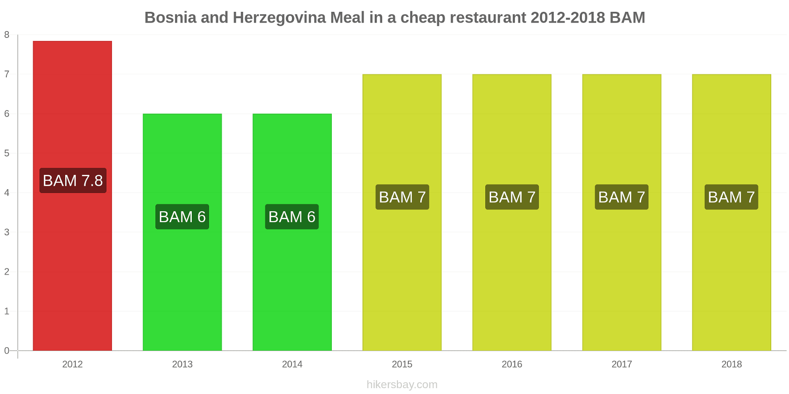 Bosnia and Herzegovina price changes Meal in a cheap restaurant hikersbay.com