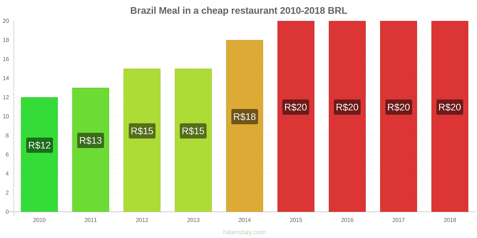 Brazil price changes Meal in a cheap restaurant hikersbay.com