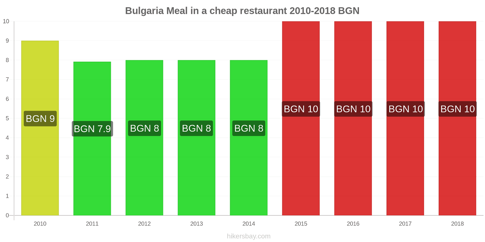 Bulgaria price changes Meal in a cheap restaurant hikersbay.com