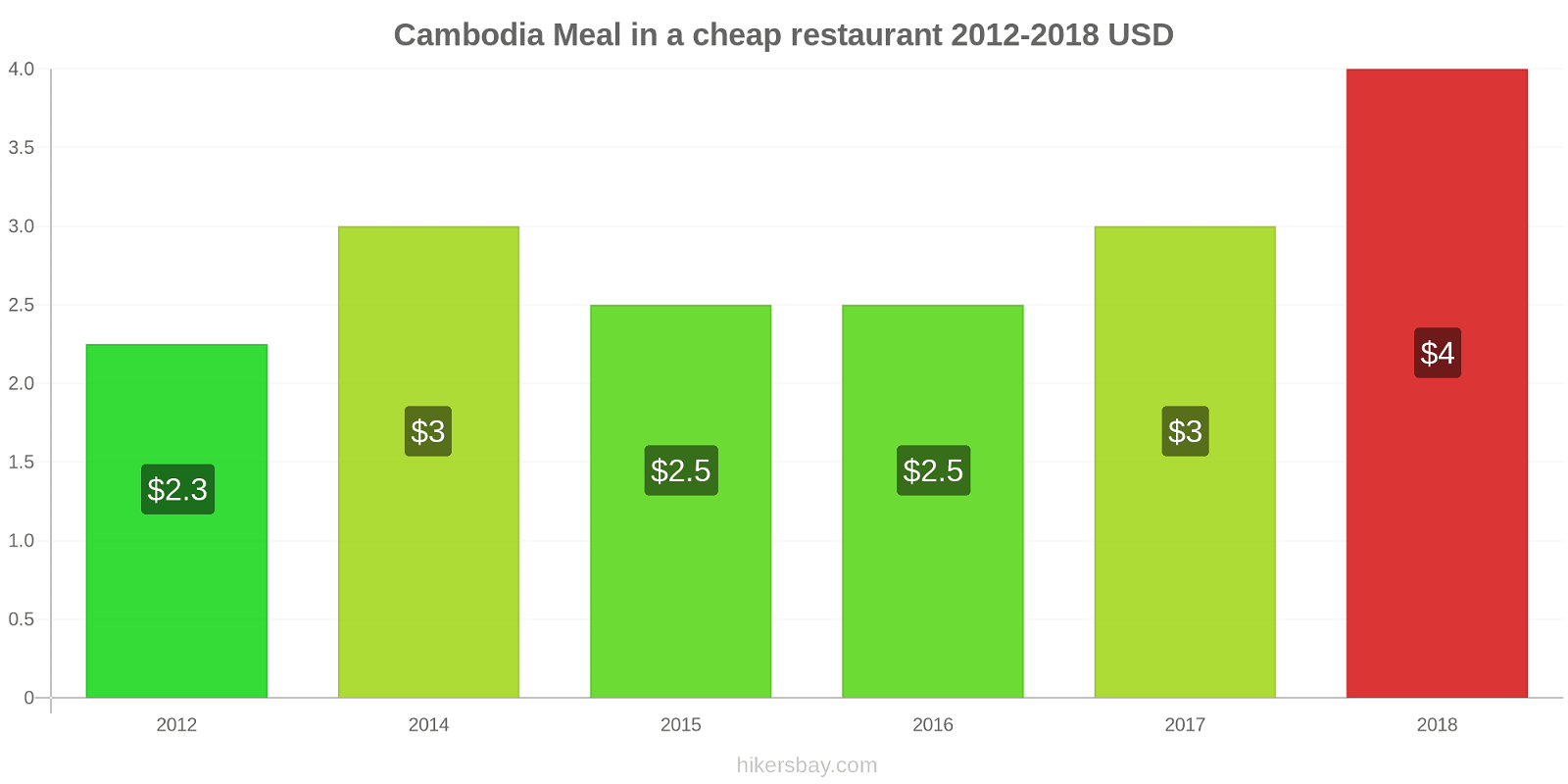 Cambodia price changes Meal in a cheap restaurant hikersbay.com