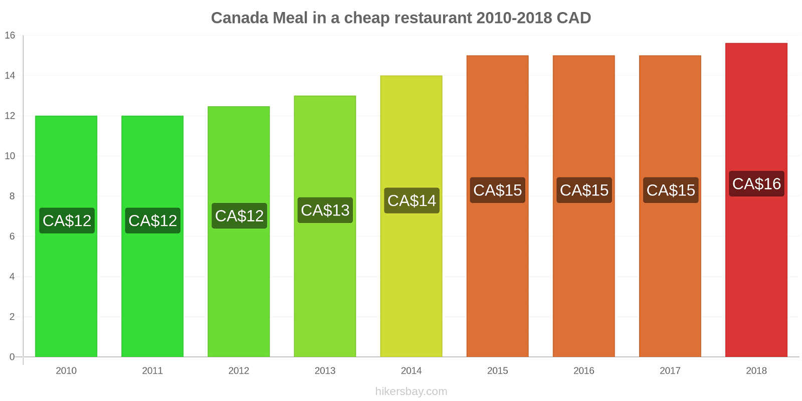 Canada price changes Meal in a cheap restaurant hikersbay.com