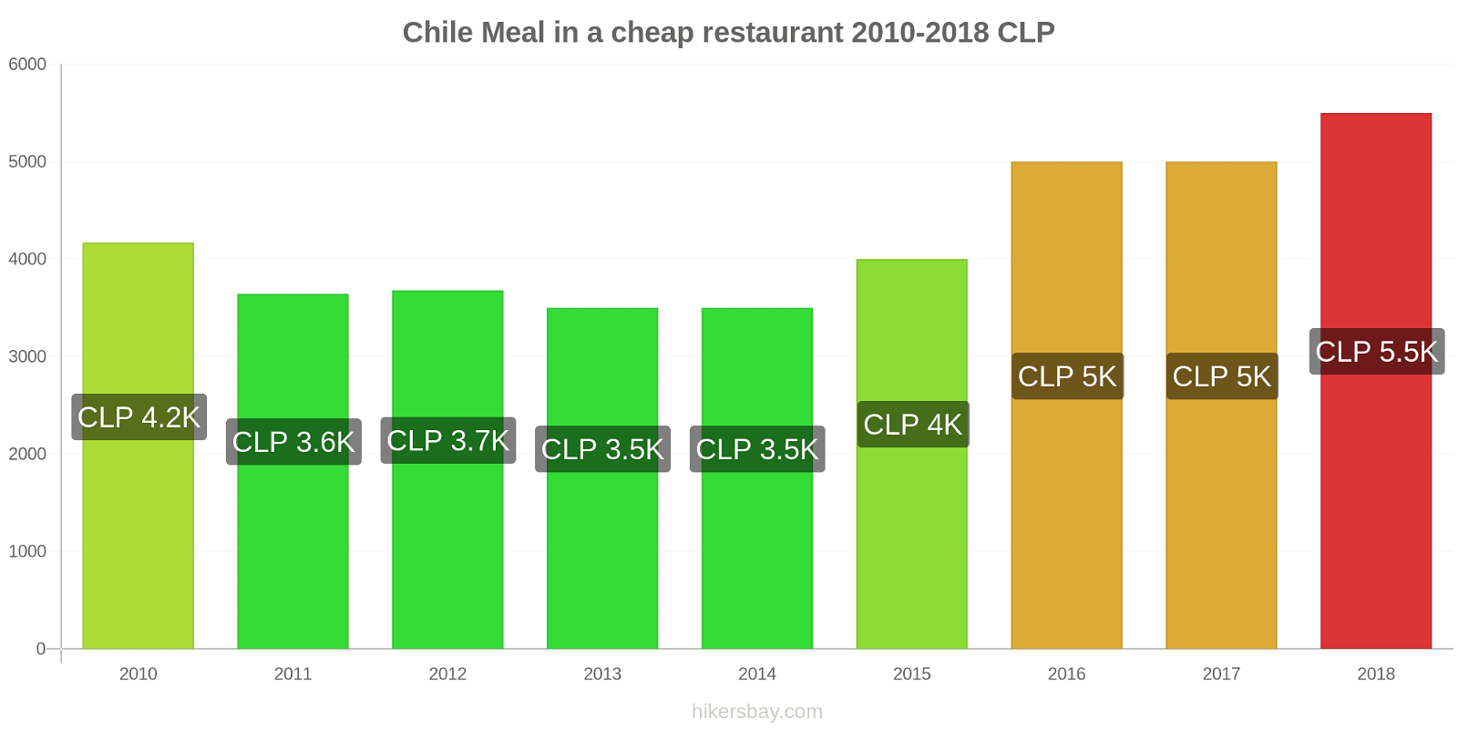 Chile price changes Meal in a cheap restaurant hikersbay.com