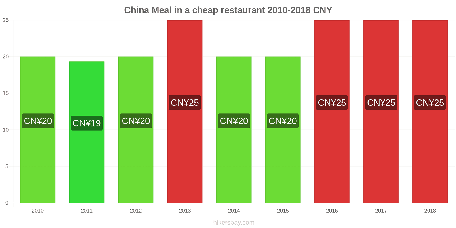 China price changes Meal in a cheap restaurant hikersbay.com