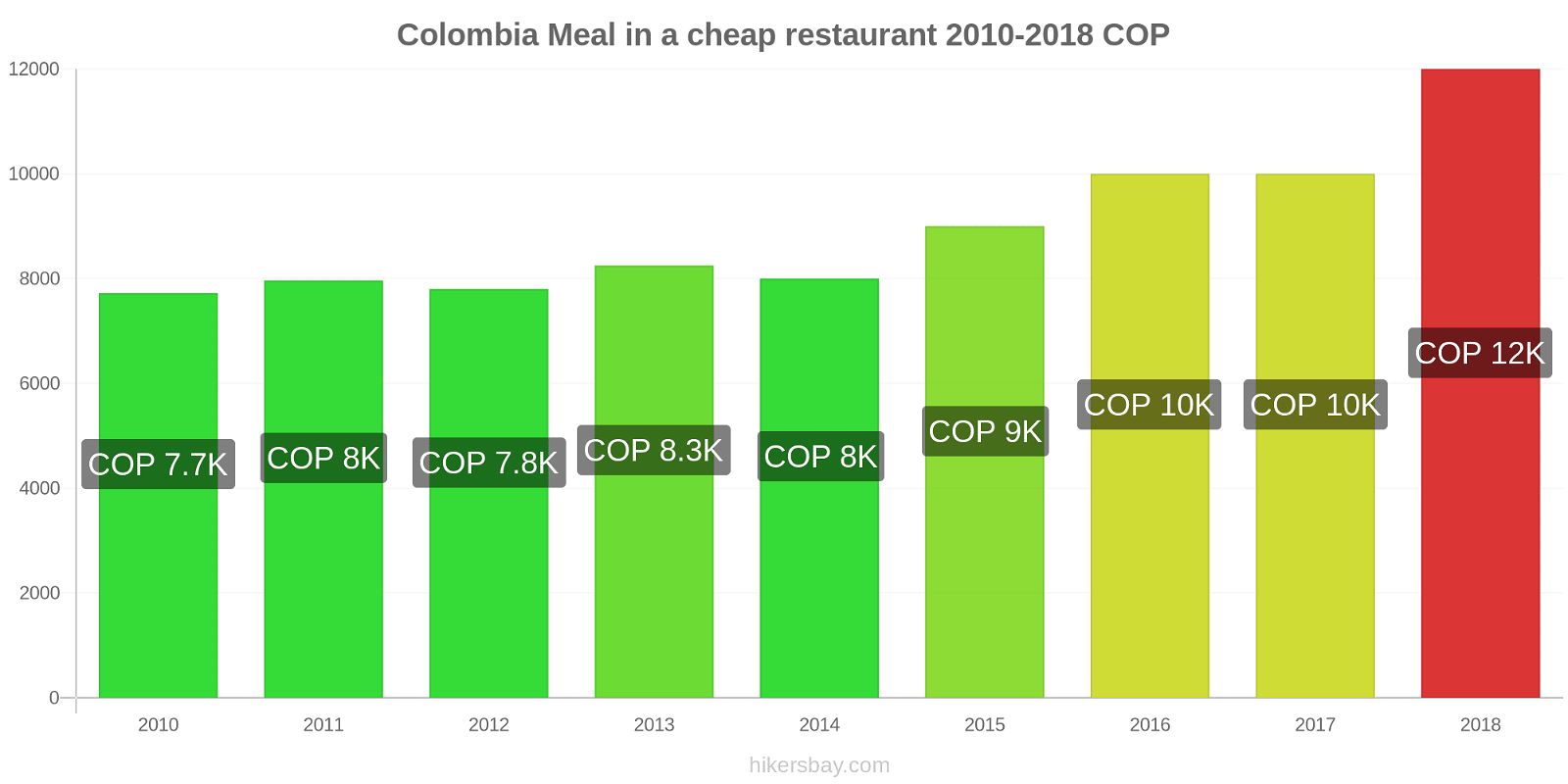 Colombia price changes Meal in a cheap restaurant hikersbay.com