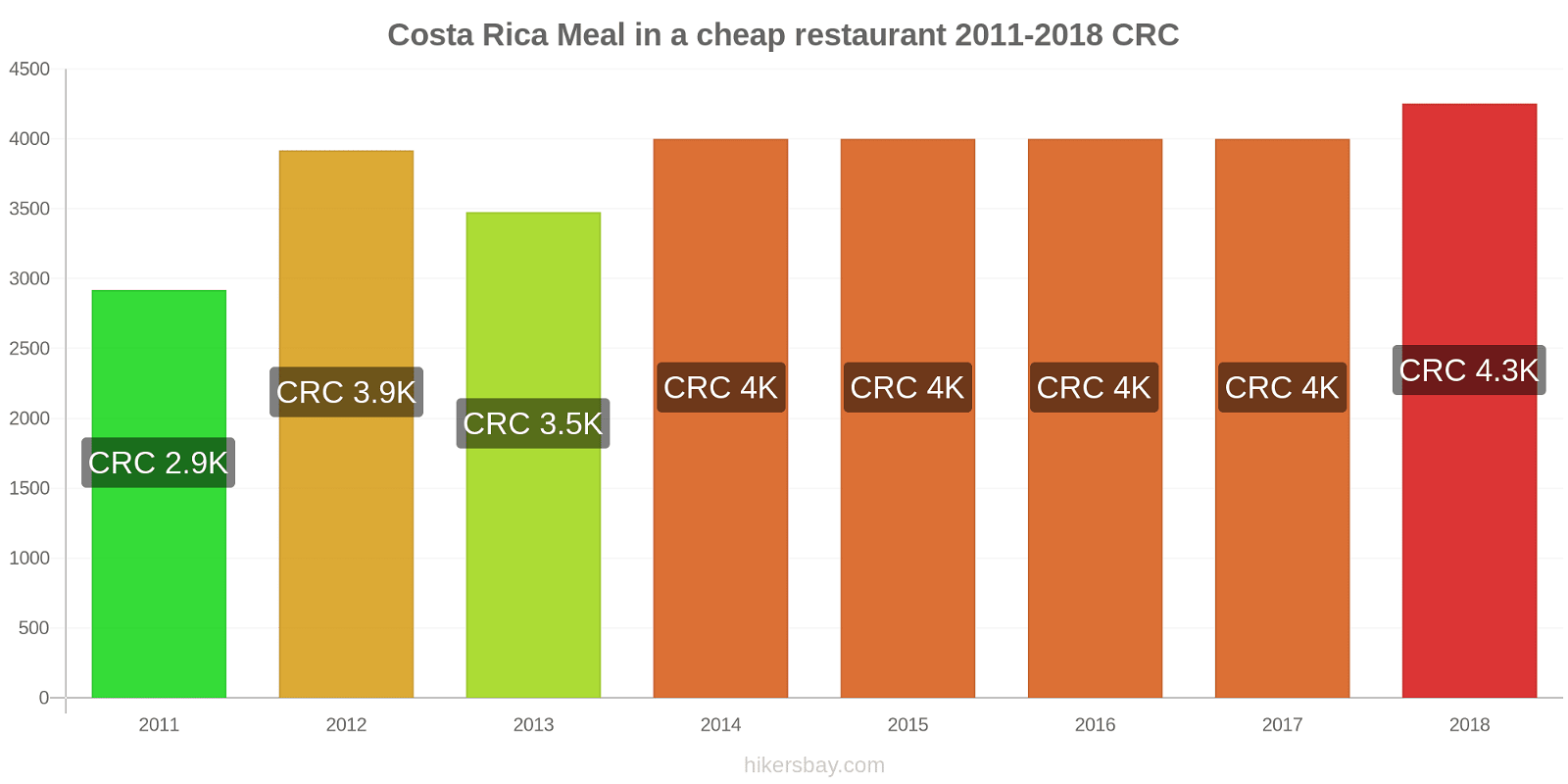 Costa Rica price changes Meal in a cheap restaurant hikersbay.com