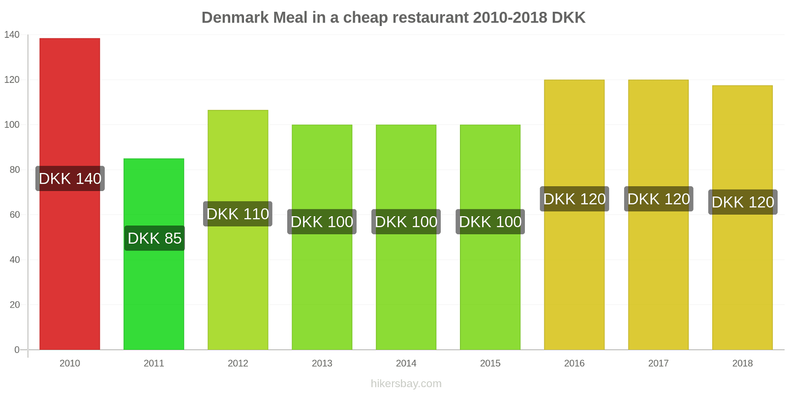 Denmark price changes Meal in a cheap restaurant hikersbay.com