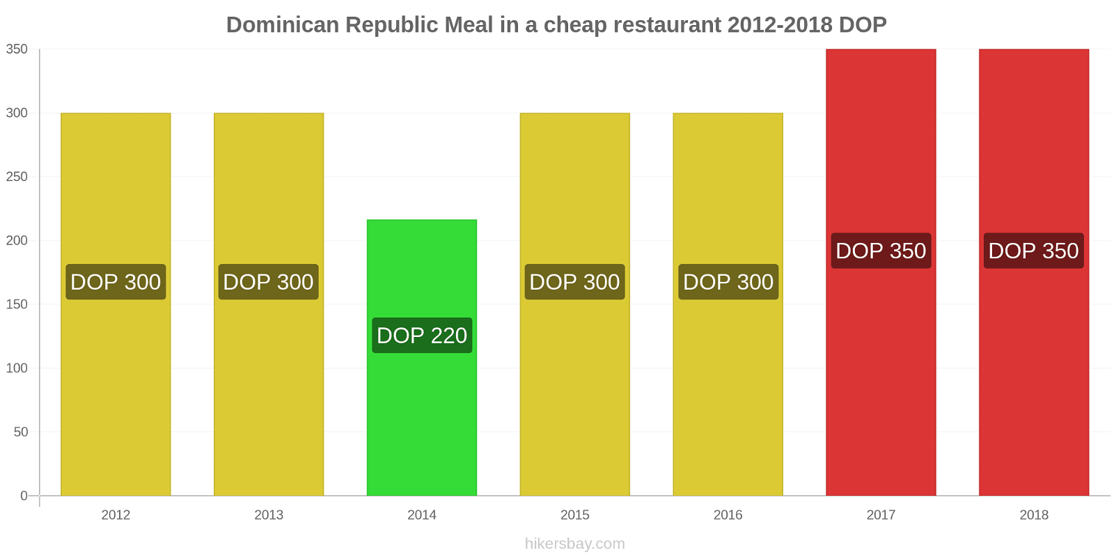 Dominican Republic price changes Meal in a cheap restaurant hikersbay.com