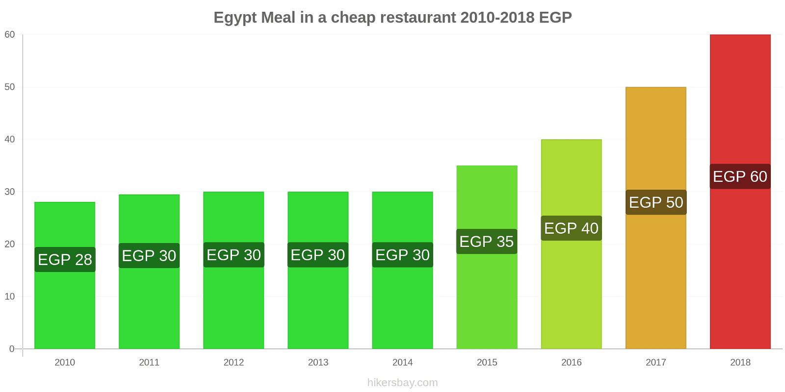 Egypt price changes Meal in a cheap restaurant hikersbay.com