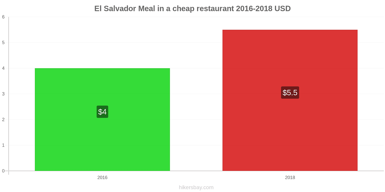 El Salvador price changes Meal in a cheap restaurant hikersbay.com