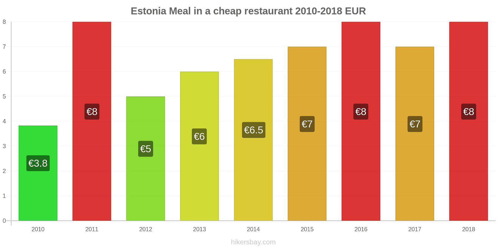 Estonia price changes Meal in a cheap restaurant hikersbay.com