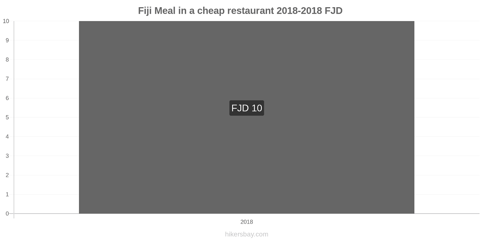 Fiji price changes Meal in a cheap restaurant hikersbay.com