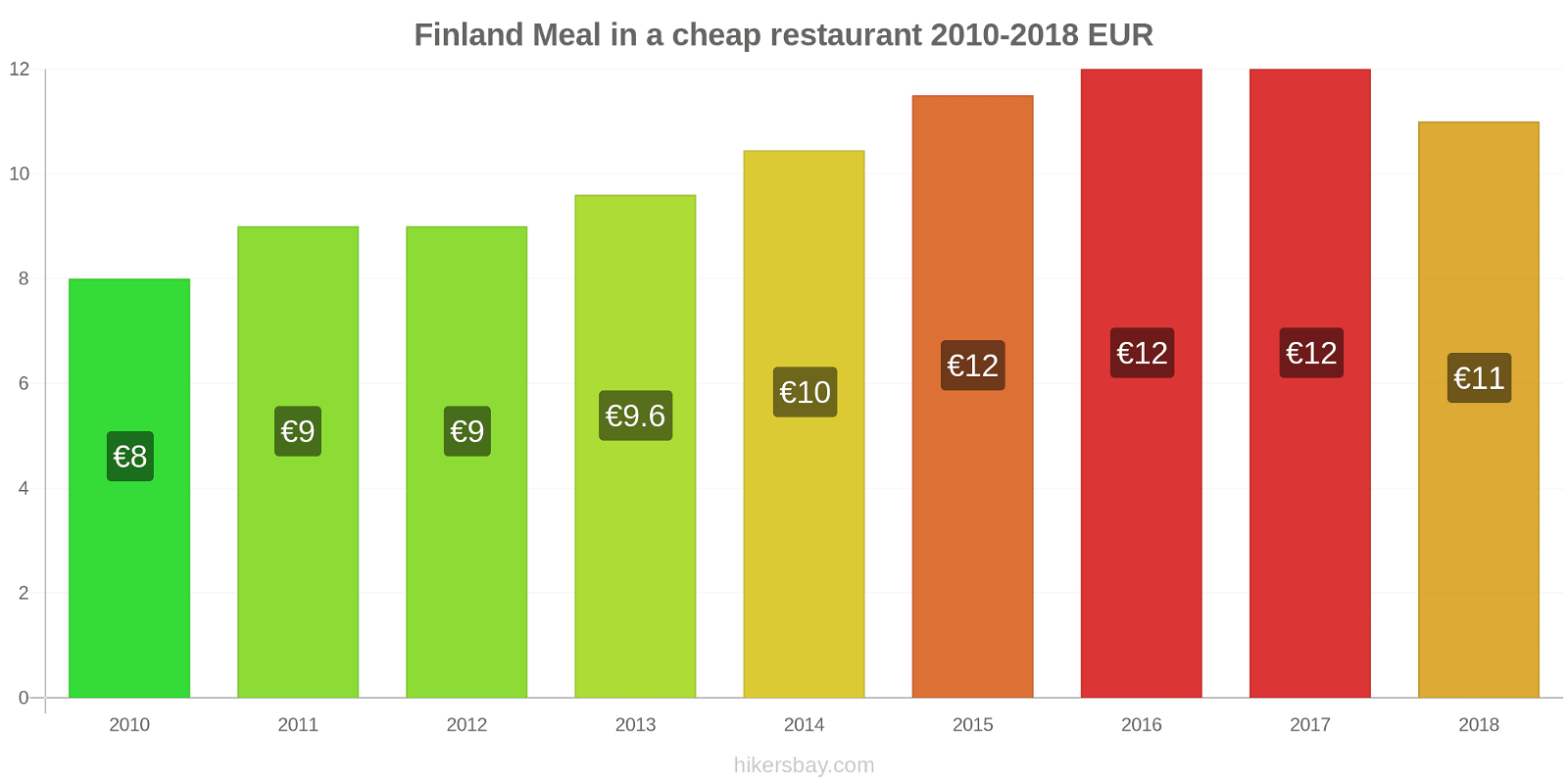 Finland price changes Meal in a cheap restaurant hikersbay.com