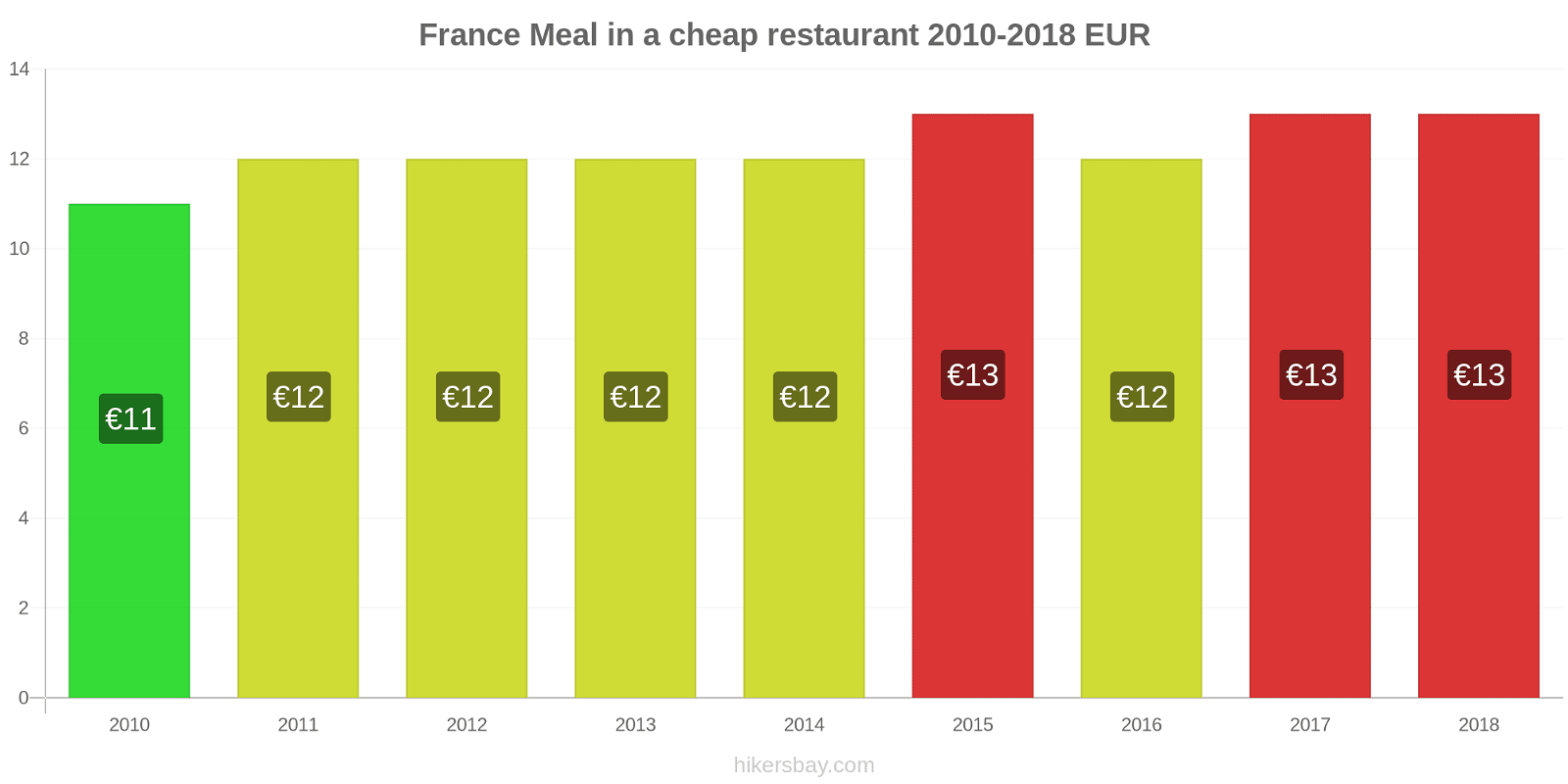France price changes Meal in a cheap restaurant hikersbay.com