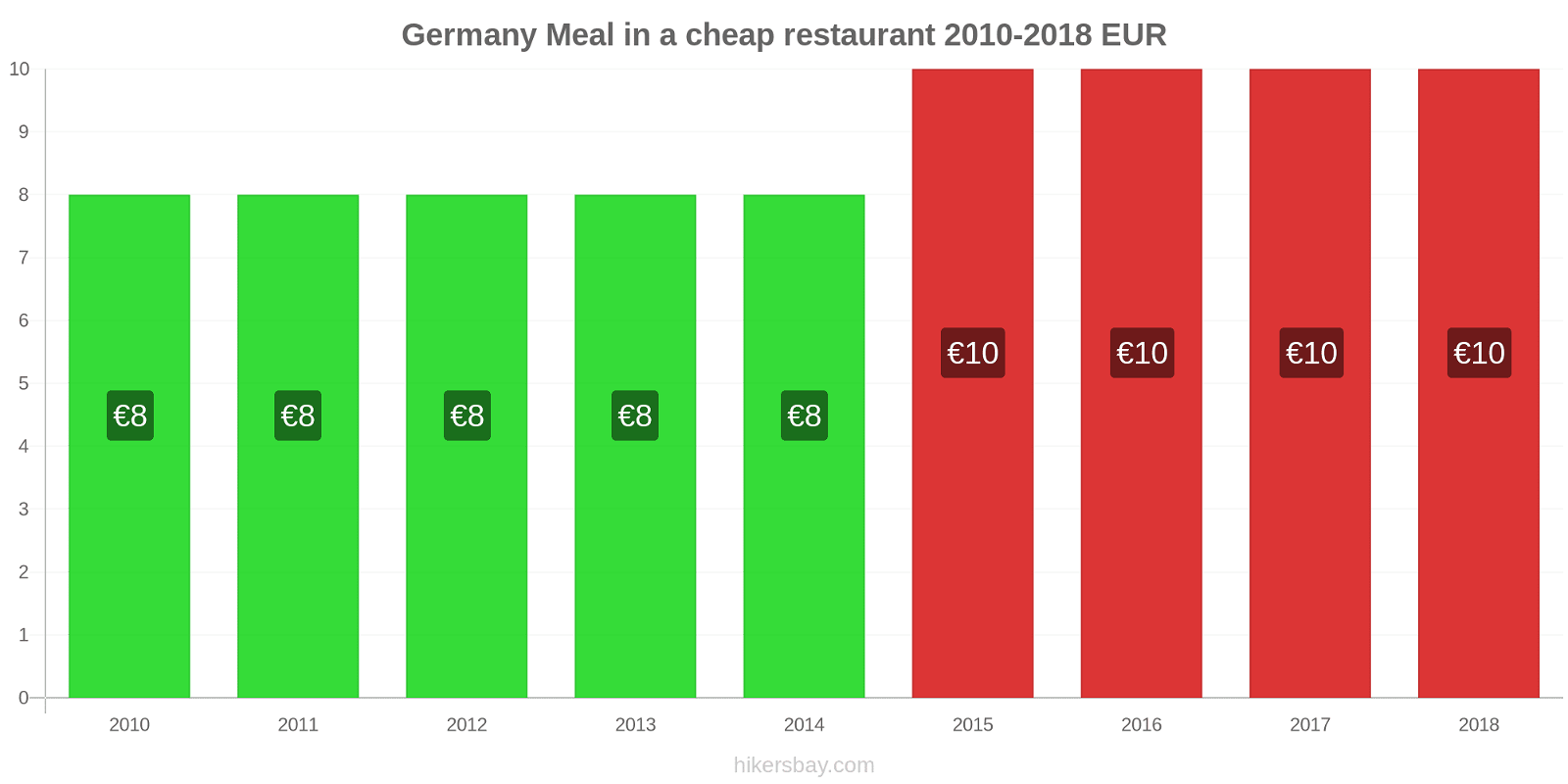 Germany price changes Meal in a cheap restaurant hikersbay.com