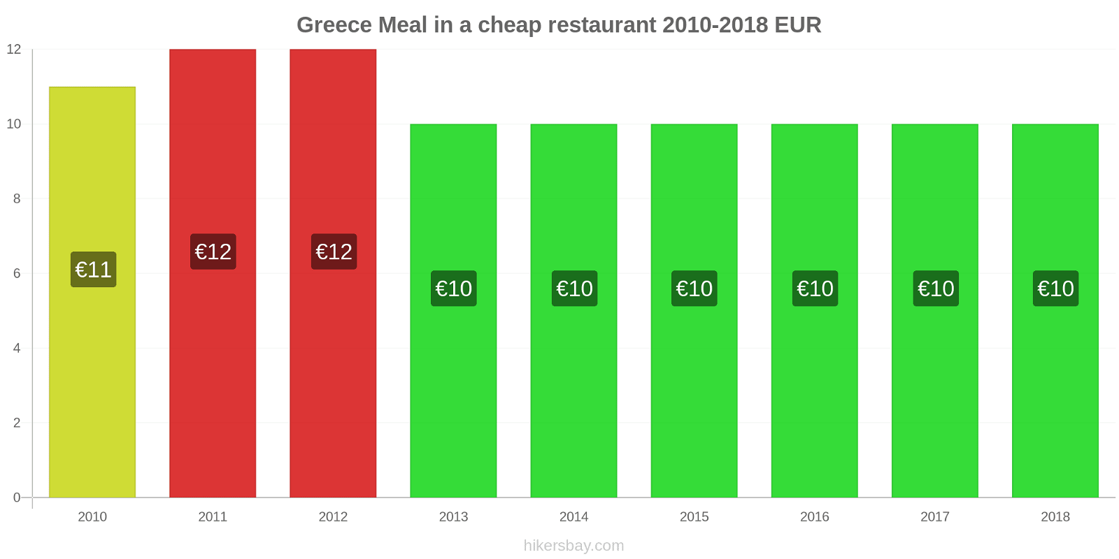 Greece price changes Meal in a cheap restaurant hikersbay.com