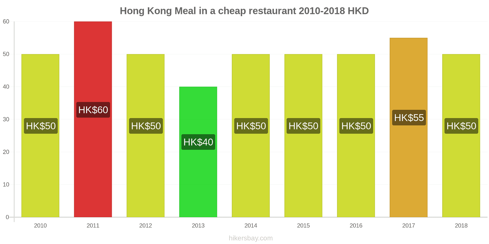 Hong Kong price changes Meal in a cheap restaurant hikersbay.com