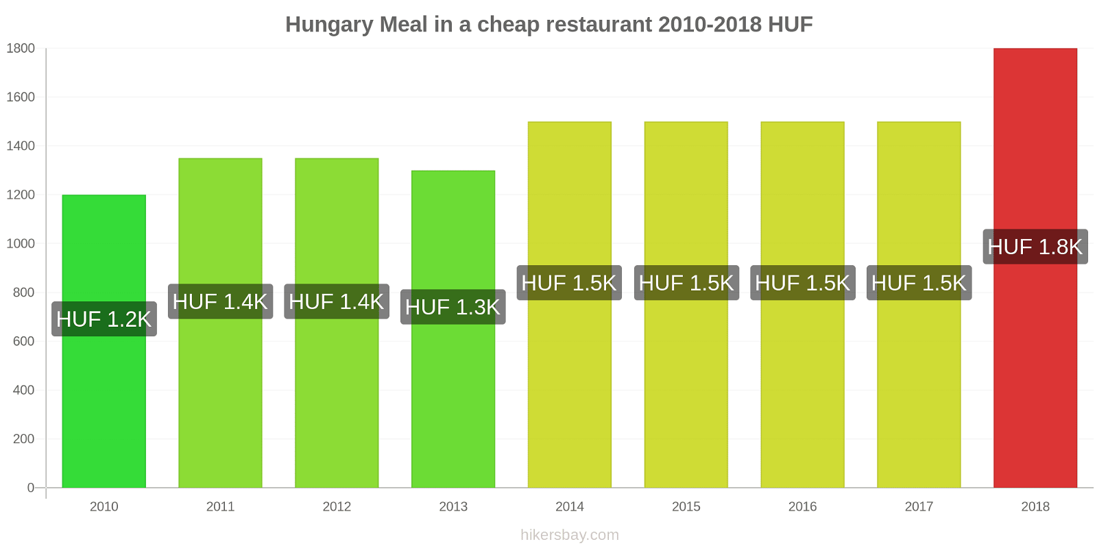 Hungary price changes Meal in a cheap restaurant hikersbay.com