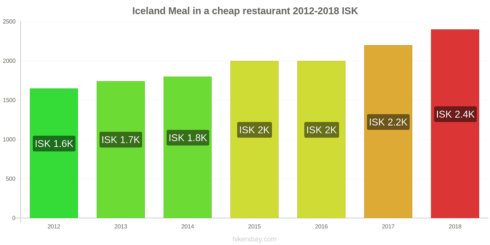 Iceland price changes Meal in a cheap restaurant hikersbay.com